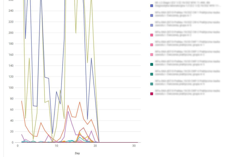 Wykres statystyk popularności kursów na platformie