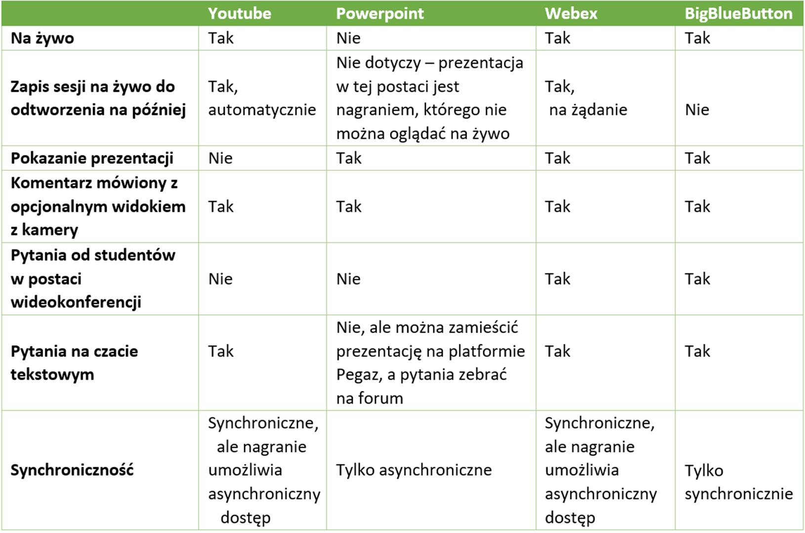 Tabela porównanie Webex